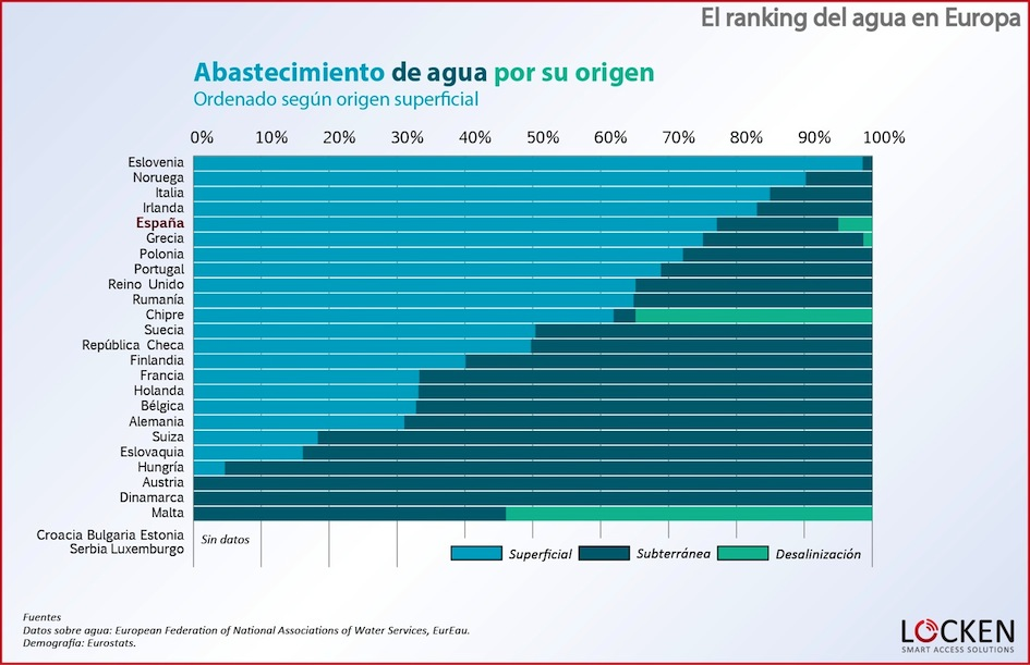 ranking-agua-europa-abastecimiento-superficial