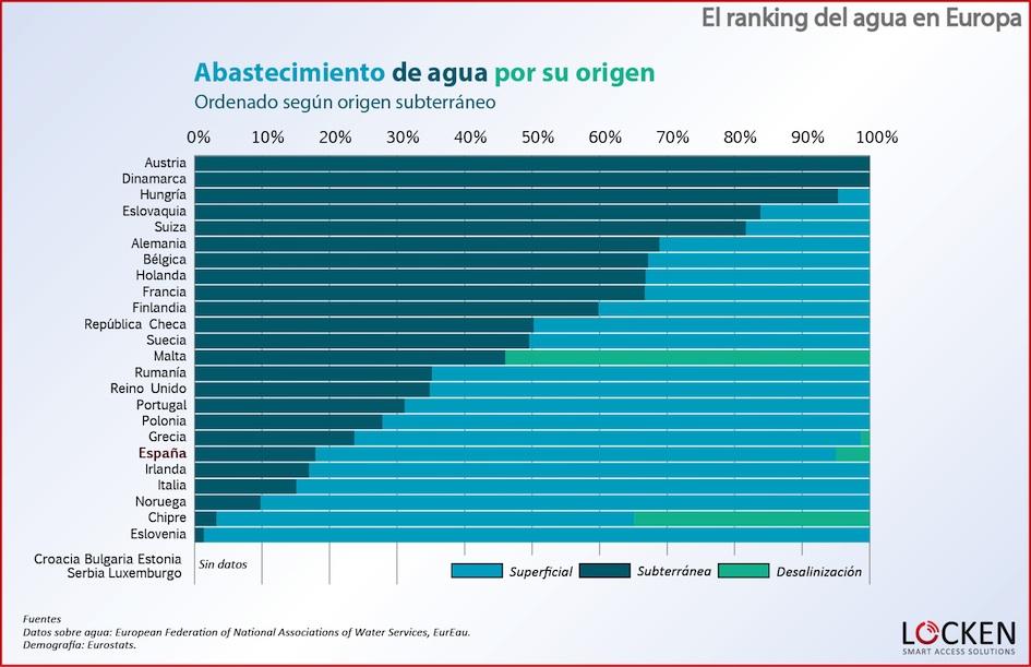 ranking-agua-europa-abastecimiento-subterraneo
