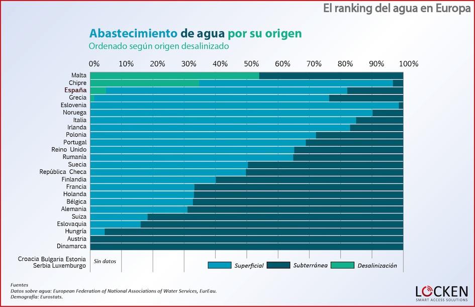 ranking-agua-europa-abastecimiento-desalinizado