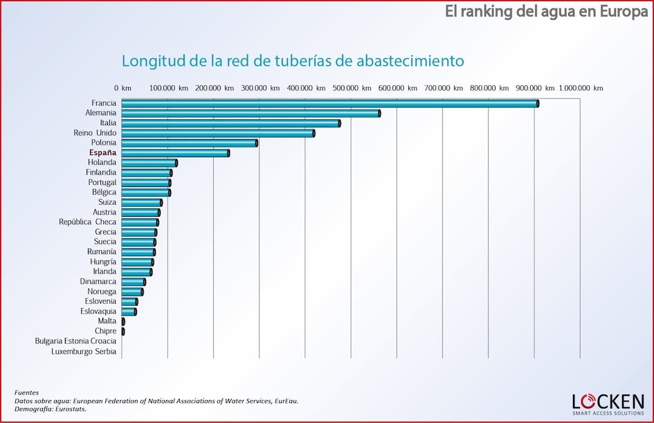 ranking-agua-europa-red-abastecimiento