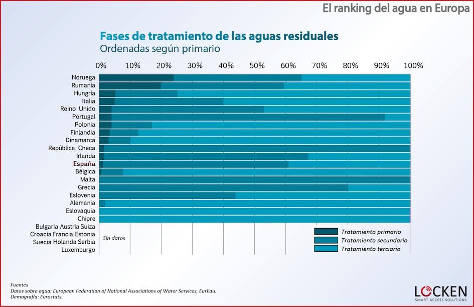 ranking-agua-europa-fases-aguas-residuales-primario