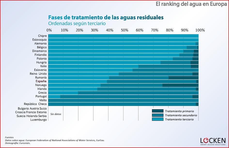 ranking-agua-europa-fases-aguas-residuales-terciario