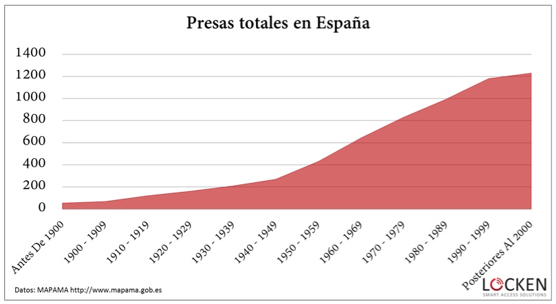 Presas totales en Espa?a