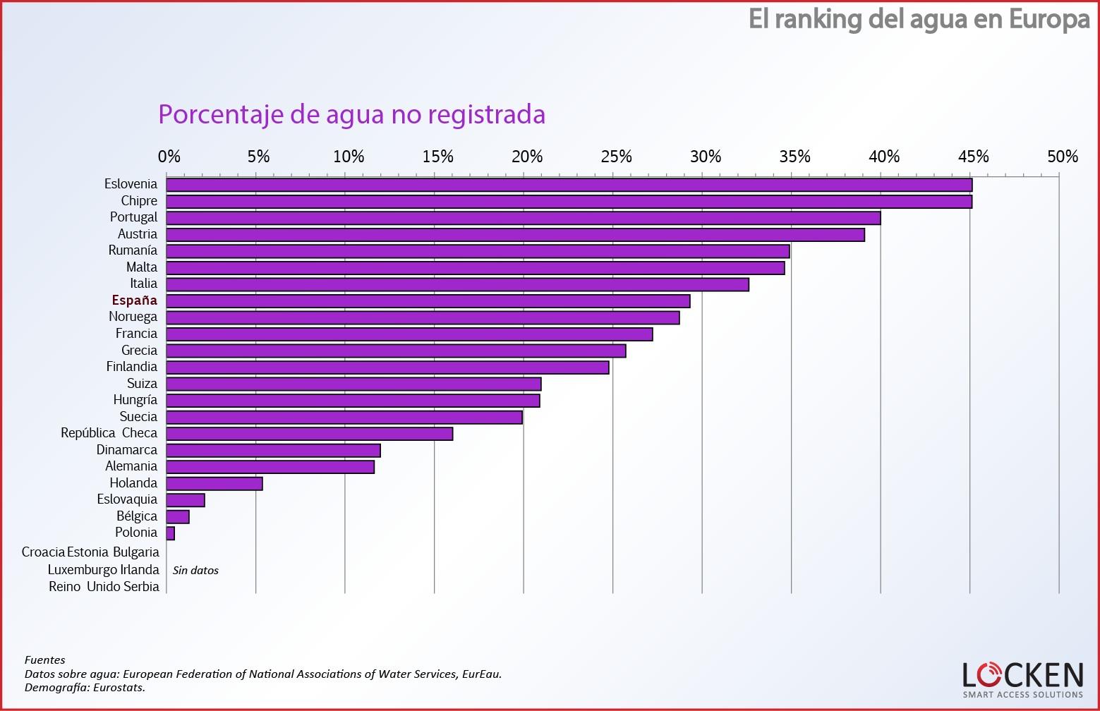 ranking-agua-europa-agua-no-registrada-porcentaje 8