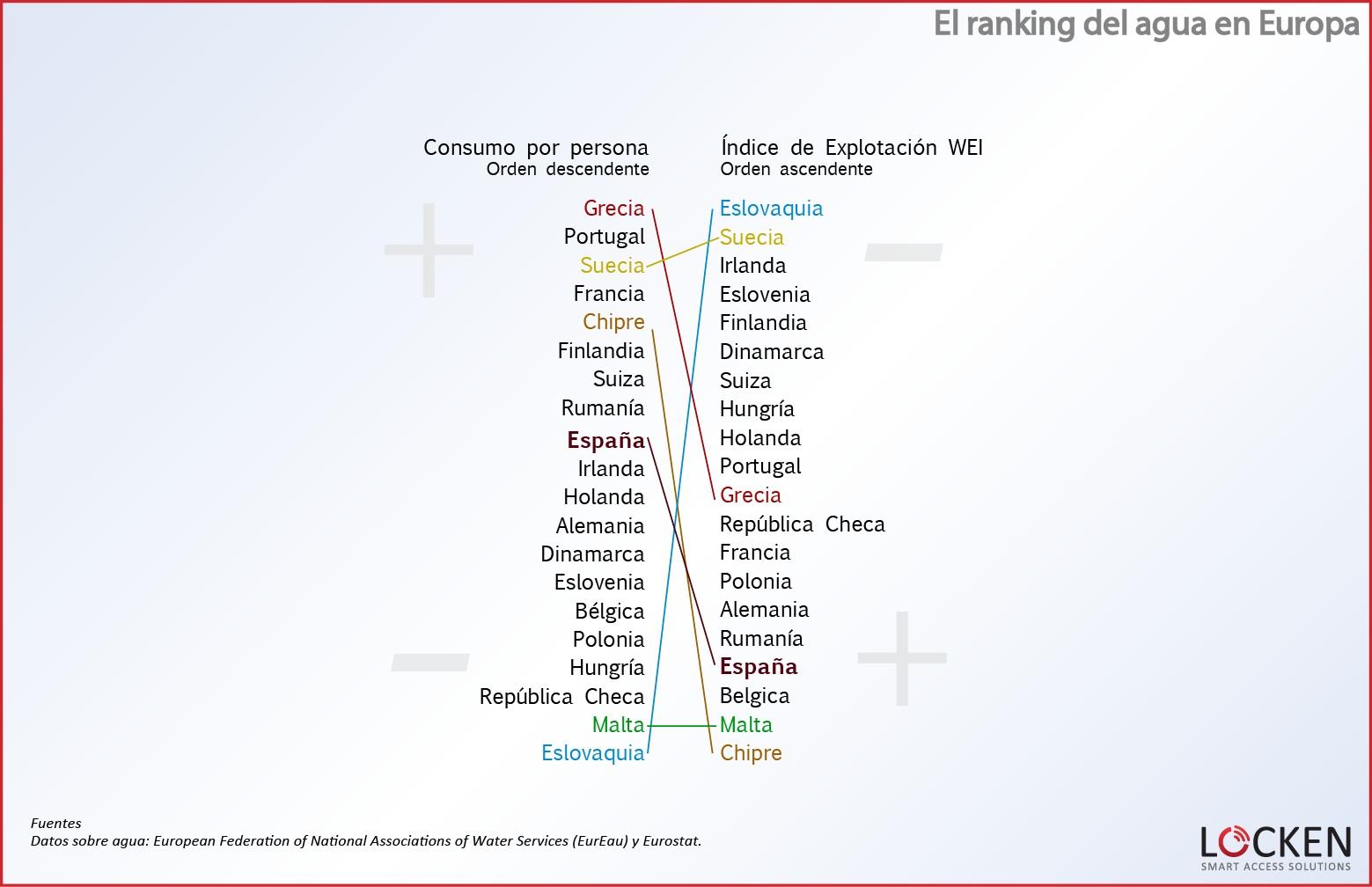 ranking-agua-europa-comparativa-consumo-WEI 5