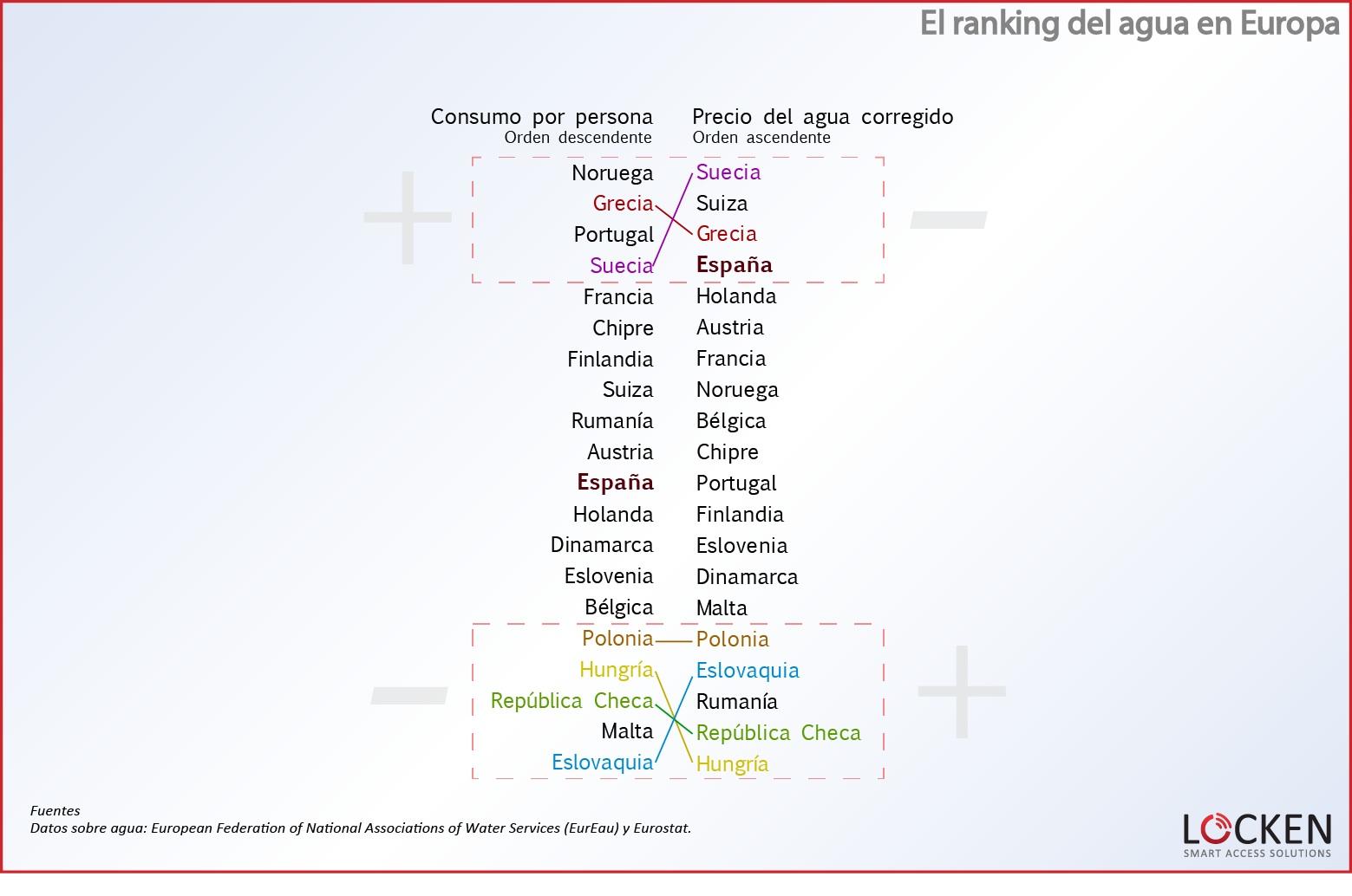 ranking-agua-europa-comparativa-consumo-precio 2