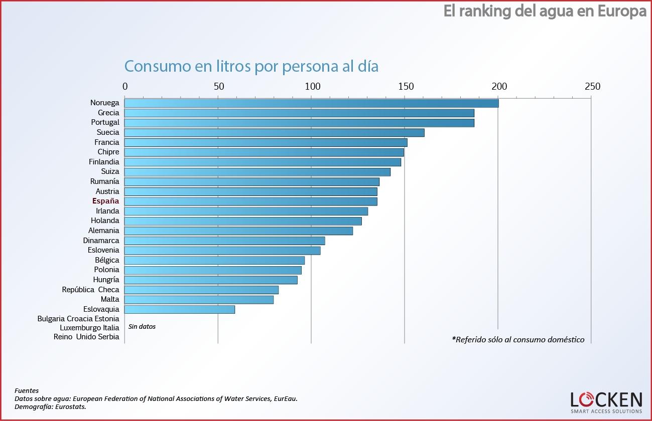 ranking-agua-europa-consumo-por-persona