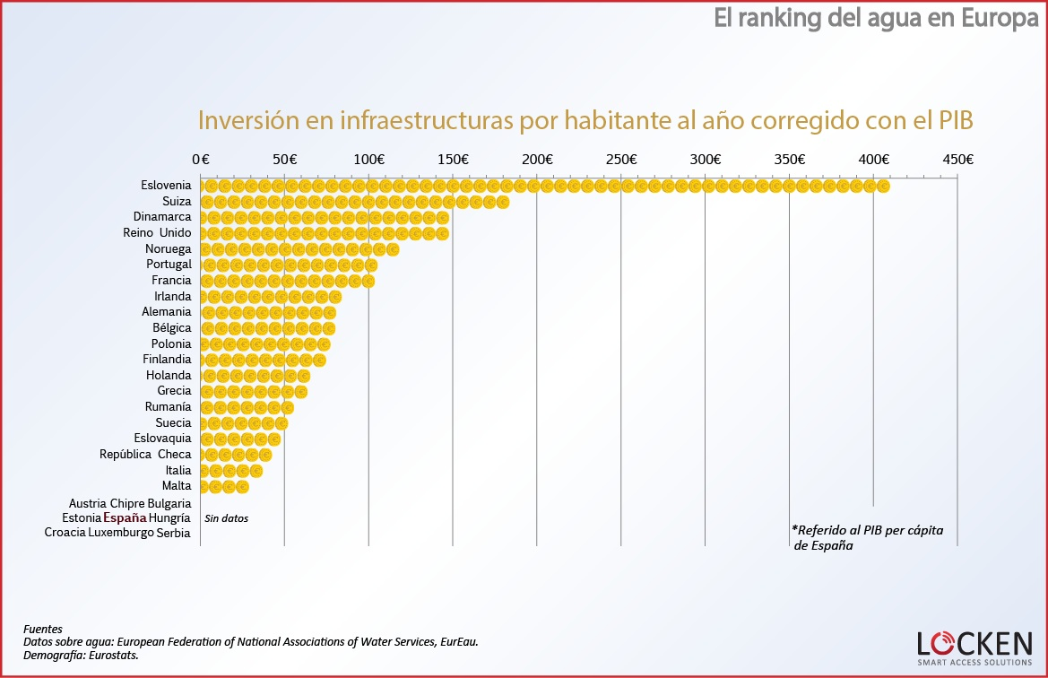 ranking-agua-europa-inversion-por-PIB