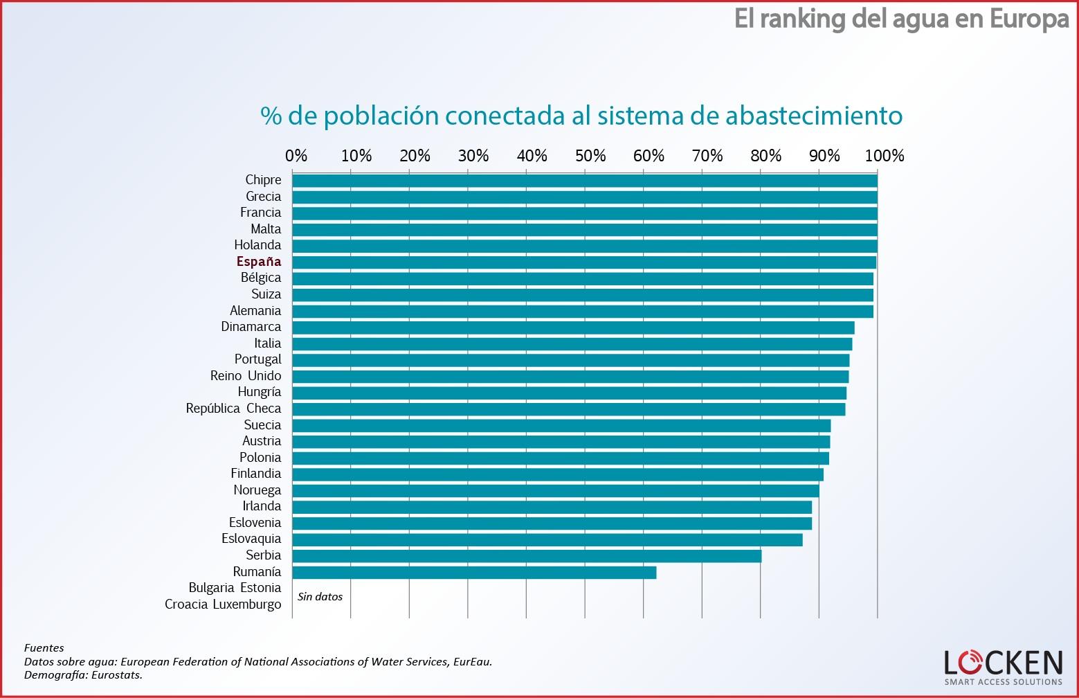 ranking-agua-europa-poblacion-conectada1
