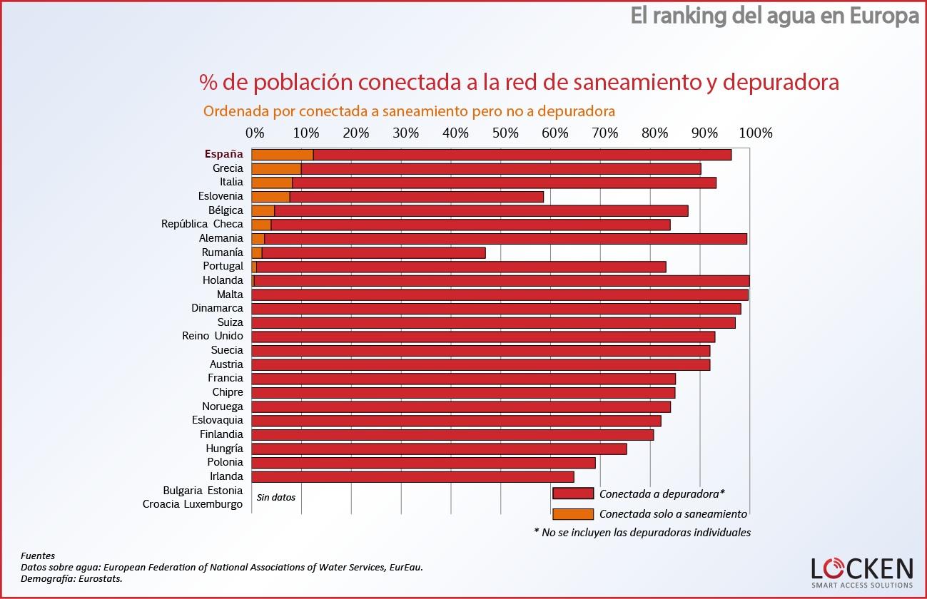 ranking-agua-europa-poblacion-conectada3