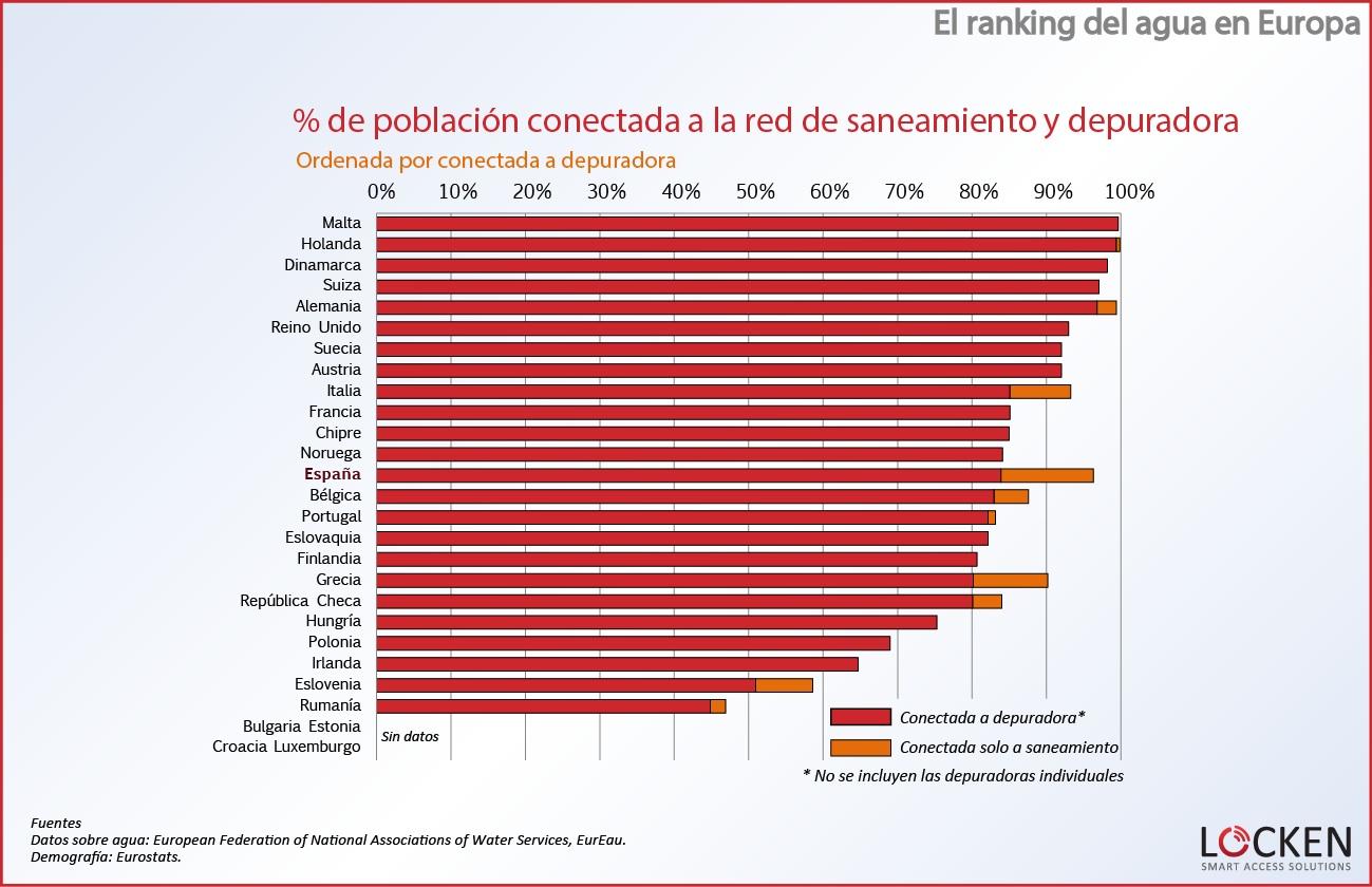 ranking-agua-europa-poblacion-conectada4