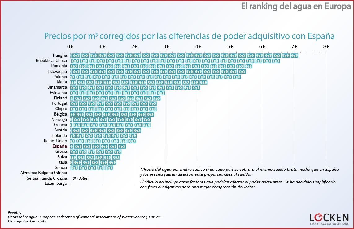 ranking-agua-europa-precio-agua-corregidos-espana 1