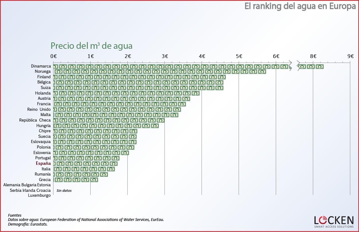 ranking-agua-europa-precio-agua