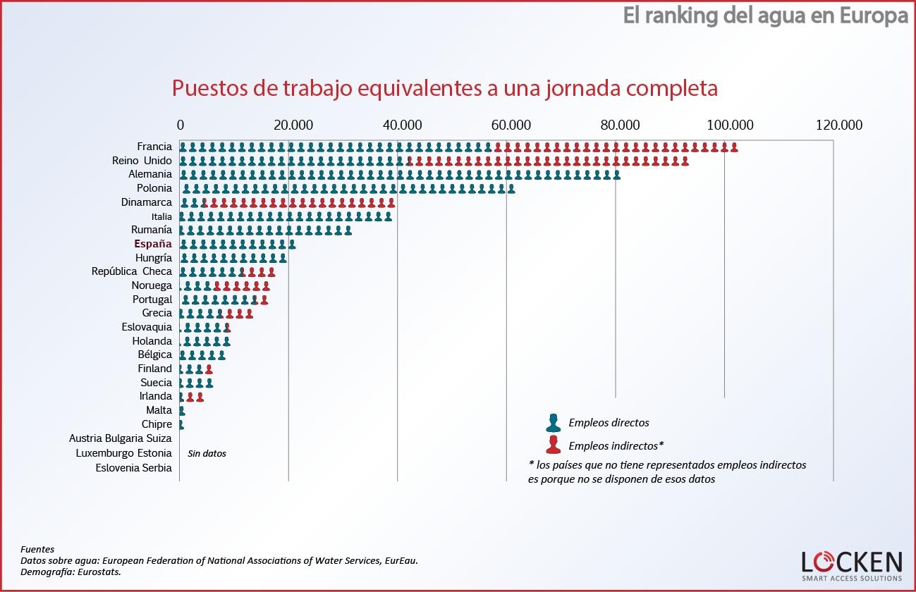 ranking-agua-europa-puestos-de-trabajo1