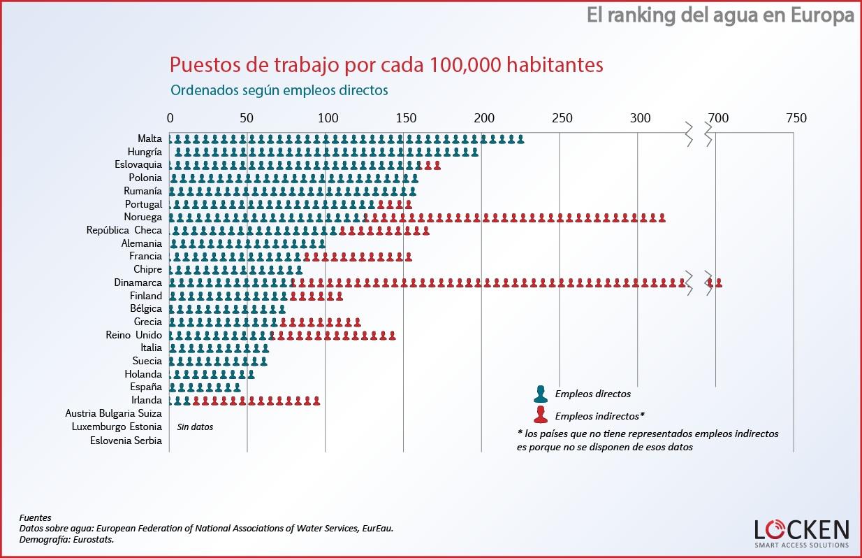 ranking-agua-europa-puestos-de-trabajo3