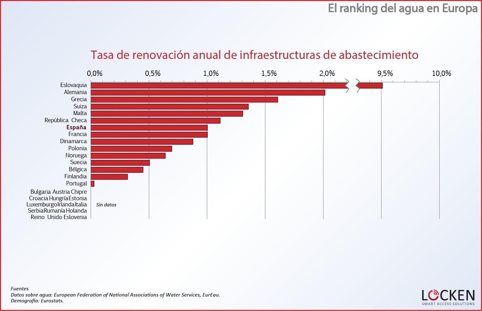ranking-agua-europa-tasa-renovacion-anual