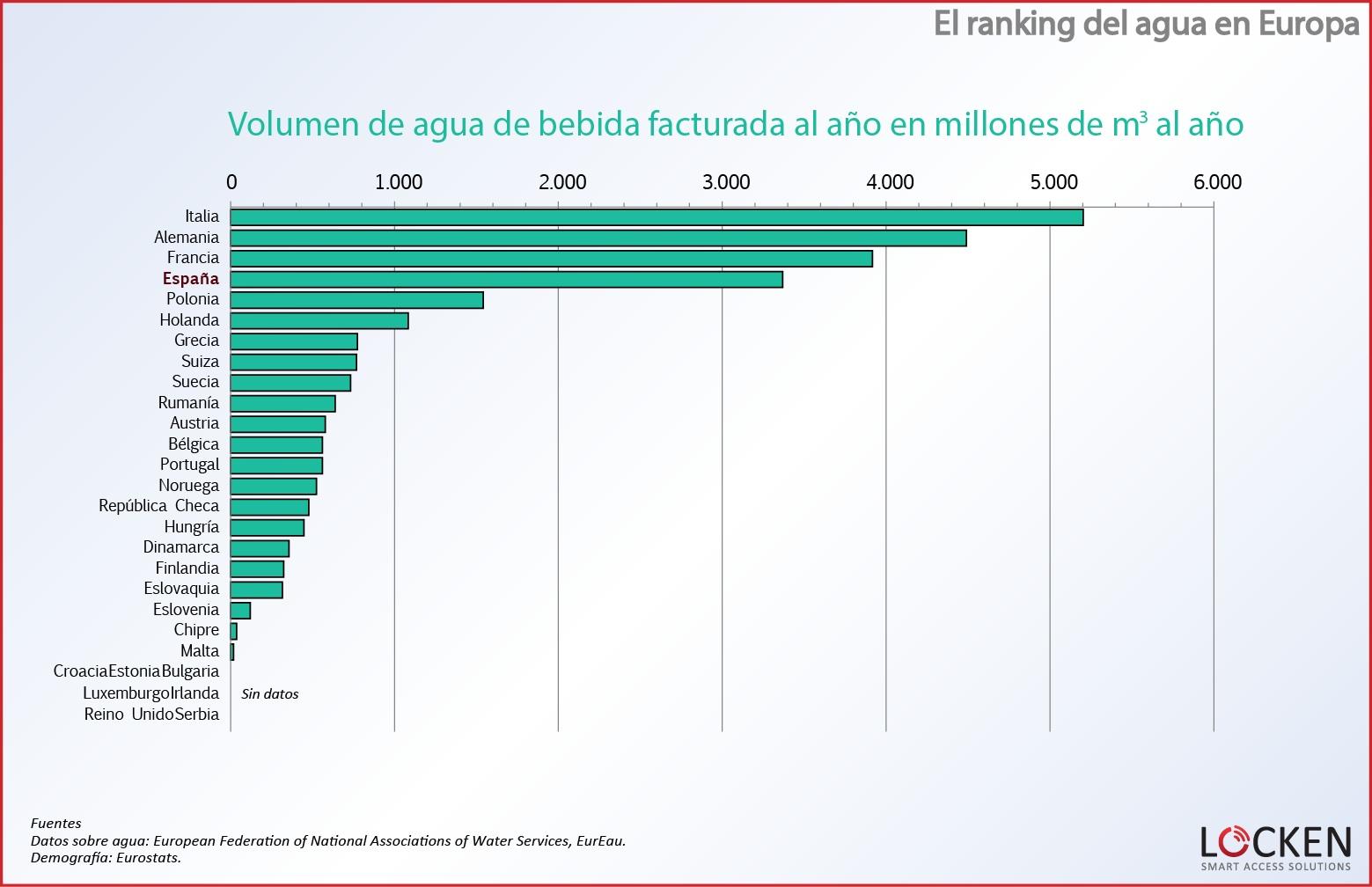 ranking-agua-europa-volumen-facturado