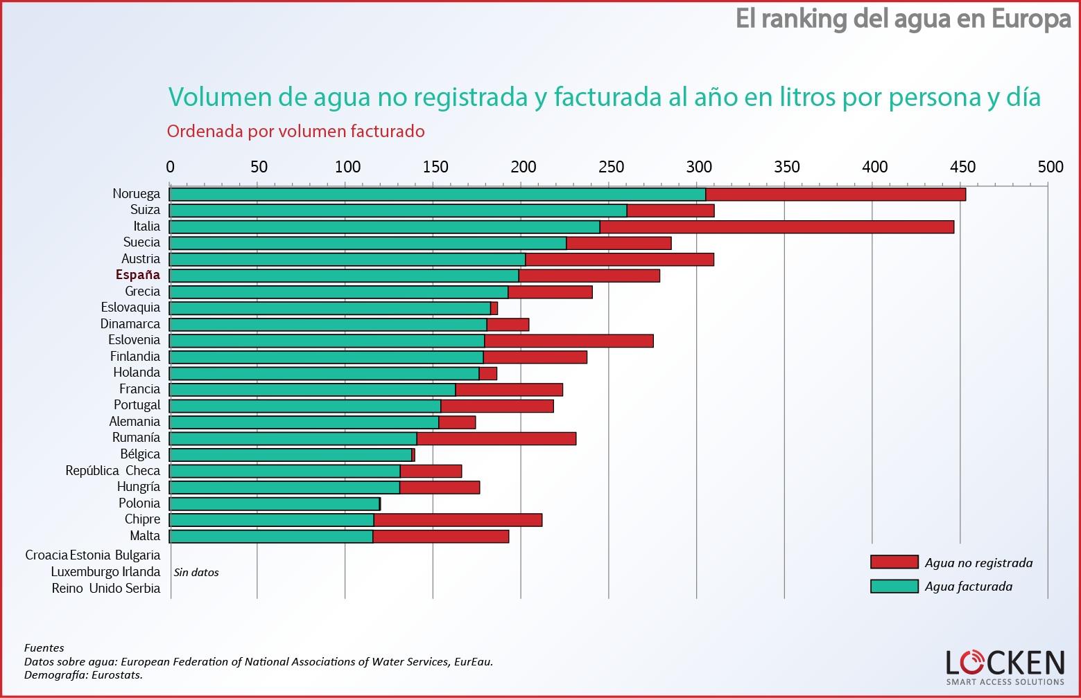 ranking-agua-europa-volumen-noregistrado-facturado-por-persona-por-volumen-no-registrado