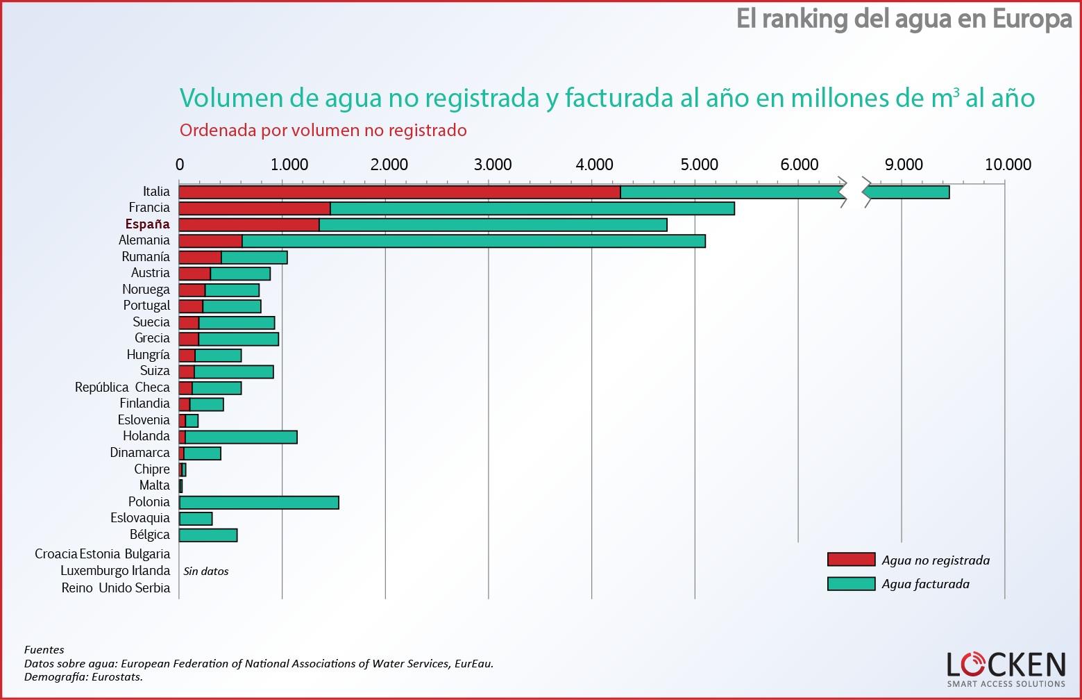 ranking-agua-europa-volumen-noregistrado-facturado
