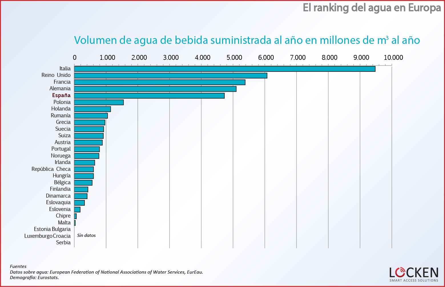 ranking-agua-europa-volumen-suministrado