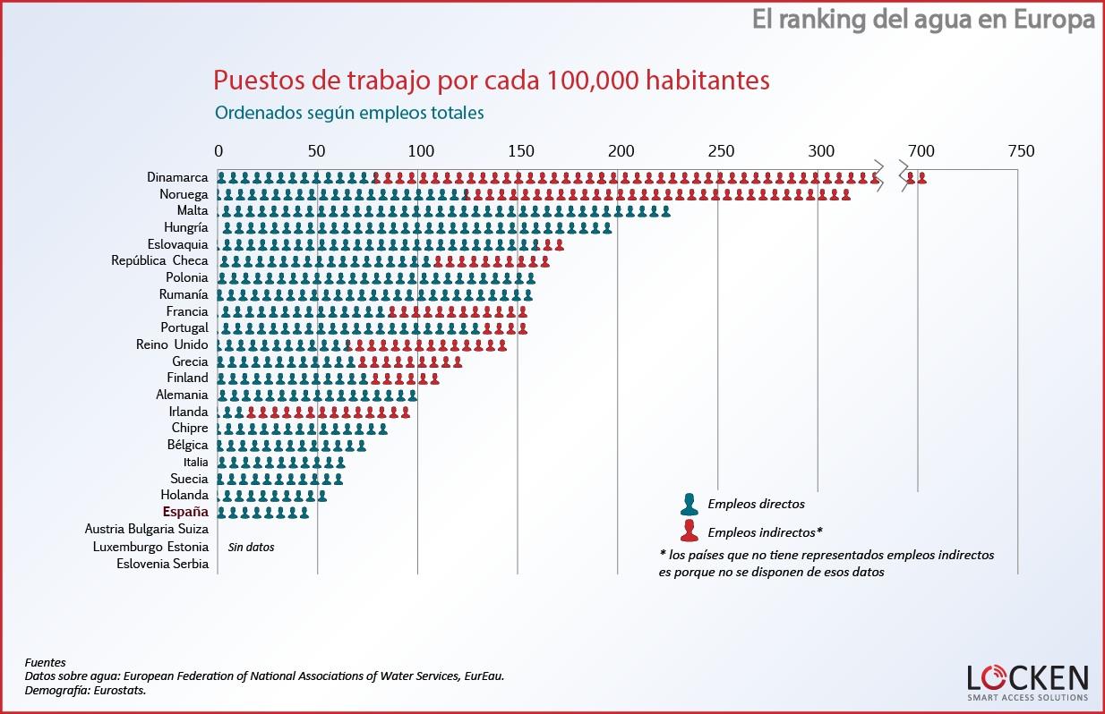 ranking-agua-europapuestos-de-trabajo2